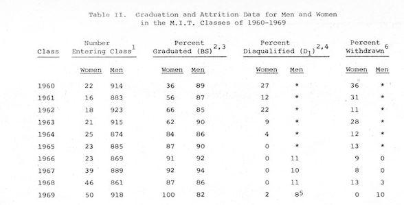 Women at MIT Enrollment